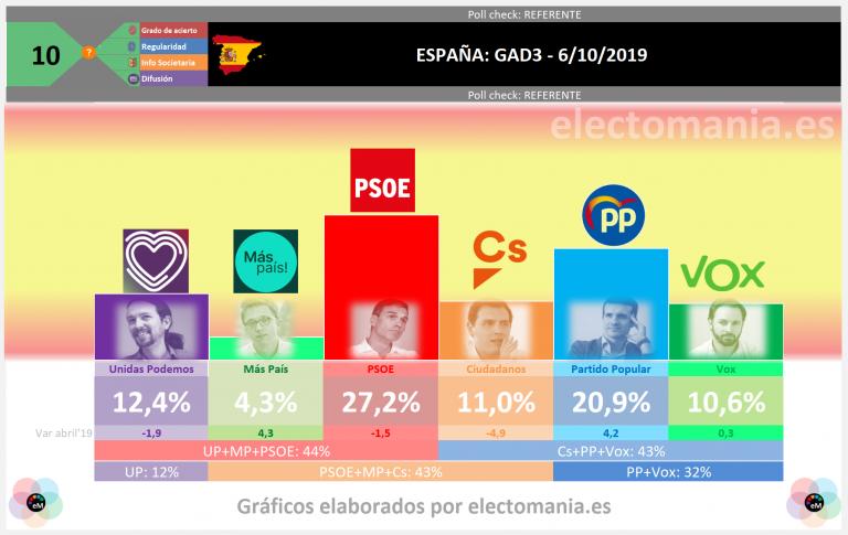 GAD3 (7Oct): Vox alcanza a Ciudadanos en escaños y está a punto del sorpasso en votos