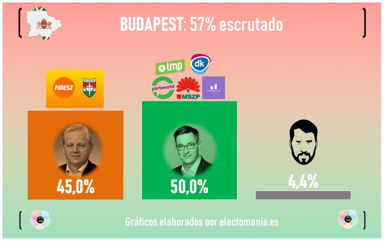13O: victoria para el PiS en Polonia. Fidesz reconoce la derrota en Budapest, histórica jornada para la oposición, que conquista la mayoría de ciudades