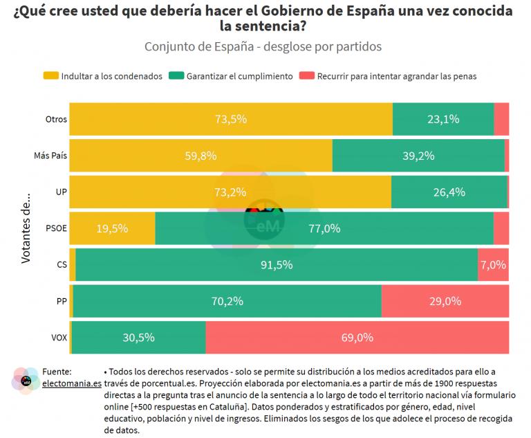 ElectoPanel Sentencia Procés: los votantes de UP, a favor del indulto. Los de Vox creen que las penas deberían ser más duras