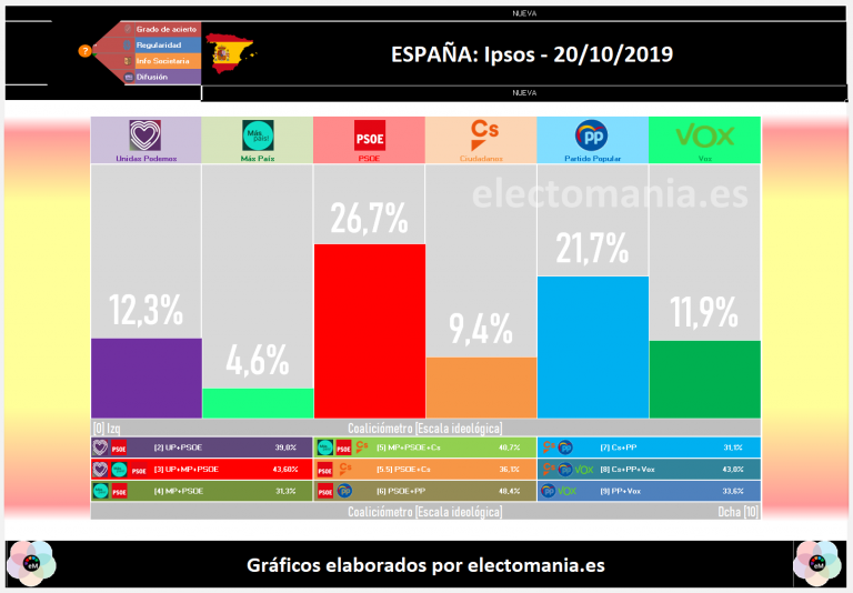 IPSOS (20O): el PSOE, a la baja. El PP en 100 escaños y Cs se derrumba a la quinta plaza
