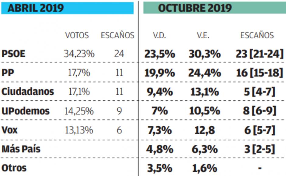 SW Demoscopia: Vox superaría a Ciudadanos en Andalucía el 10-N. Entra el partido de Errejón