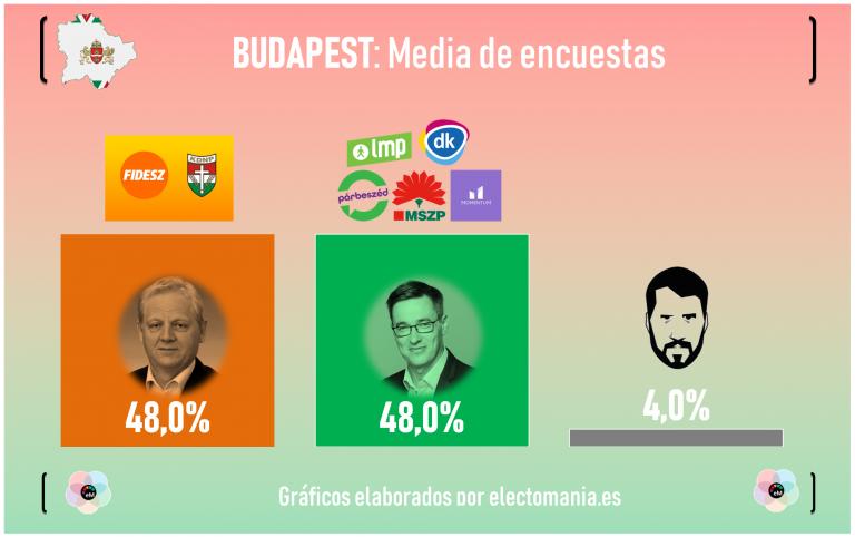 Budapest: empate milimétrico entre el partido eurófobo de Orbán y la coalición opositora