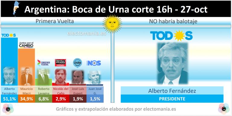 Fernández gana en Argentina. El Frente Amplio en Uruguay, pero habrá segunda vuelta