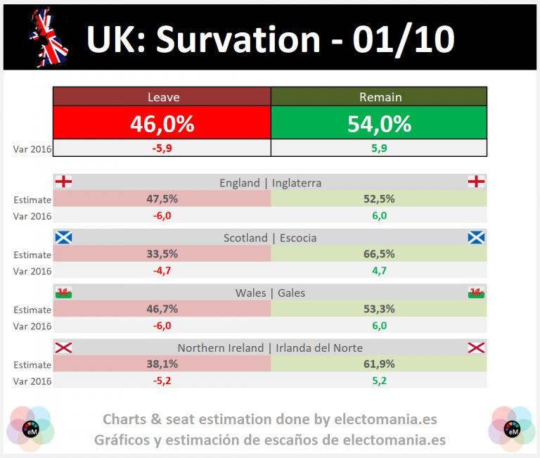 UK (Survation 1Oct): el NO al Brexit ganaría en un nuevo referéndum