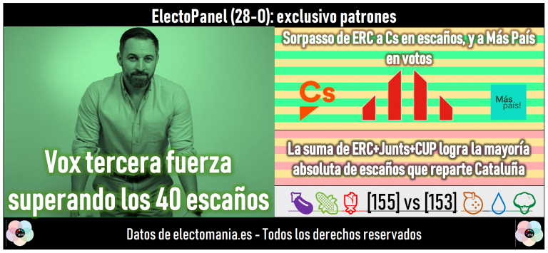 ElectoPanel (28O): Vox tercera fuerza superando los 40 escaños. ERC da el sorpasso en escaños a Cs, y en votos a Más País