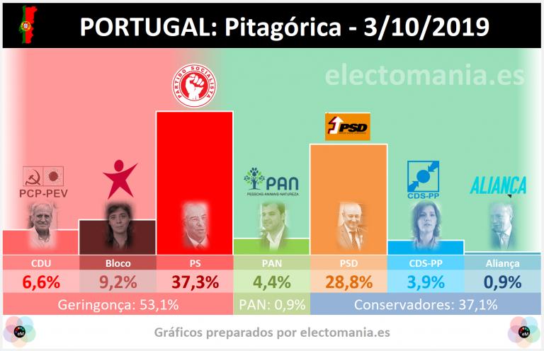 Portugal (Pitagórica – 3Oct): el PAN da el sorpasso a CDS-PP y se convierte en quinta fuerza