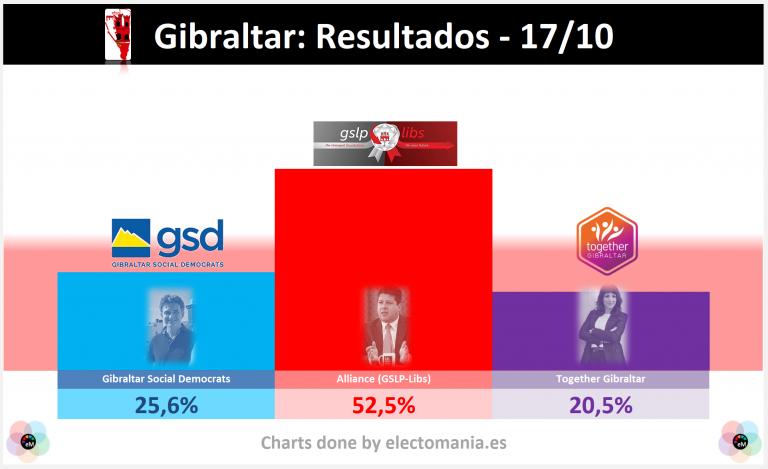 Gibraltar (resultados oficiales): Together Gibraltar irrumpe con fuerza y rompe el bipartidismo