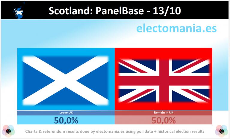 Escocia (13O): empate exacto entre independentistas y unionistas para un nuevo referéndum de independencia