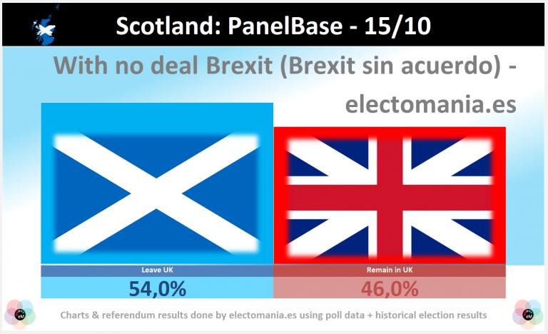 Escocia (16O): el SI a la independencia ganaría con contundencia si hay Brexit sin acuerdo