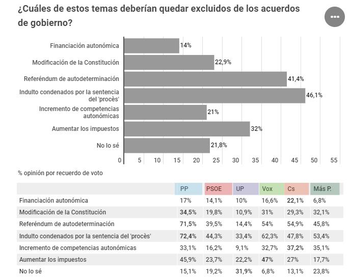 Ipsos para Henneo: los españoles prefieren (45 a 37) un pacto PSOE-UP… antes que PSOE-PP
