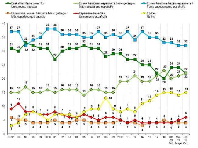 Sociómetro vasco: ligero descenso del independentismo en los últimos cinco meses