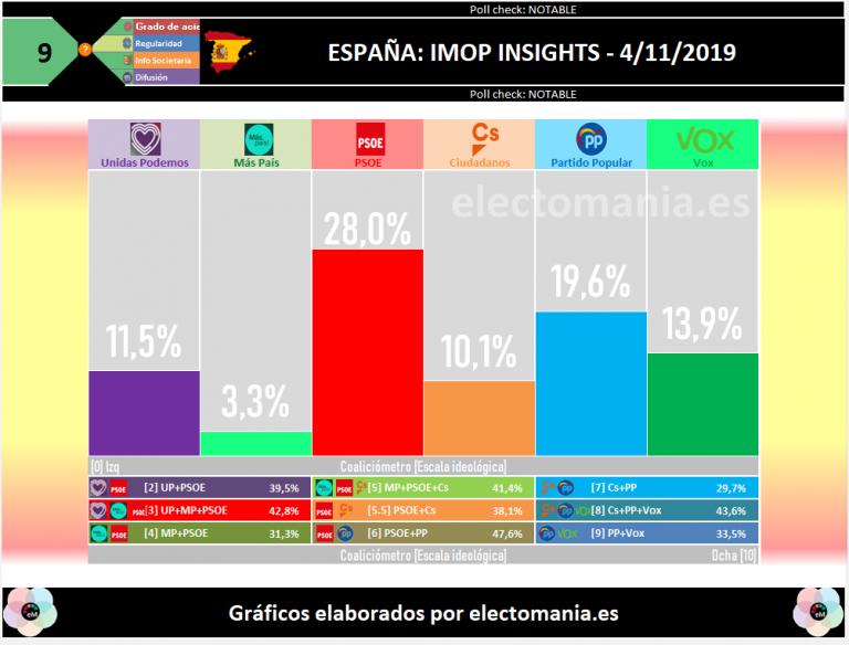 IMOP INSIGHTS: el PSOE resiste y el PP frena su ascenso, con VOX al borde de los 50 escaños