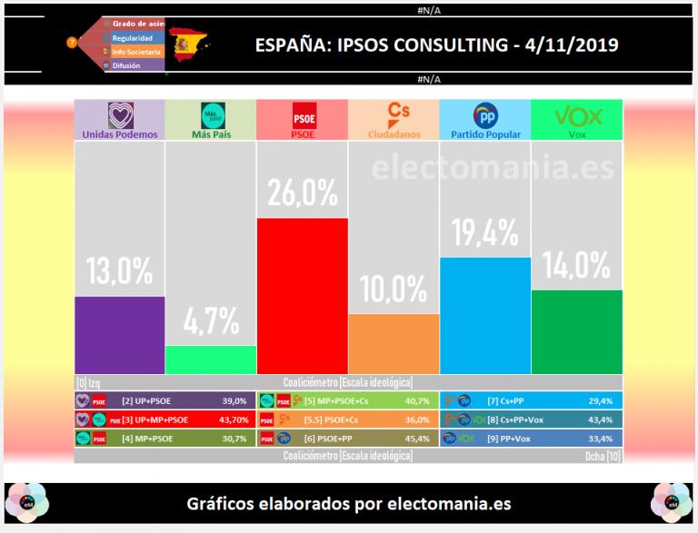 Ipsos: virtual empate derecha-izquierda