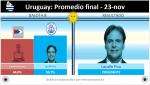 final-uruguay