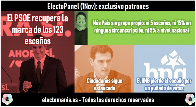 ElectoPanel (1N): el PSOE recupera la marca de los 123 escaños