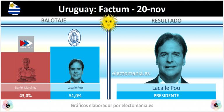 Uruguay (20N): Lacalle Pou lograría el 51% en el balotaje del domingo