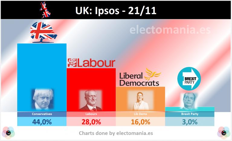 UK (21N): primeros sondeos post-debate coinciden en subida conservadora