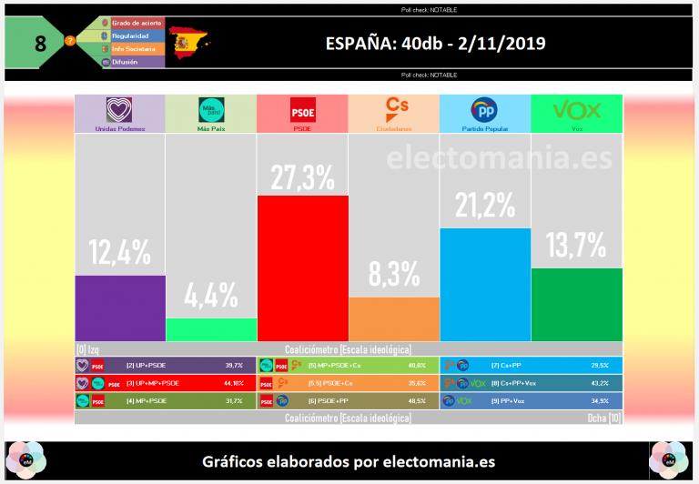 40db para El País (2N): continúa el bloqueo. Vox tercera fuerza superando los 45 escaños. Ciudadanos cae al 8% y empata con ERC