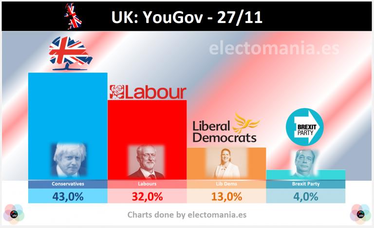 UK (27N): Corbyn coge impulso, Johnson baja