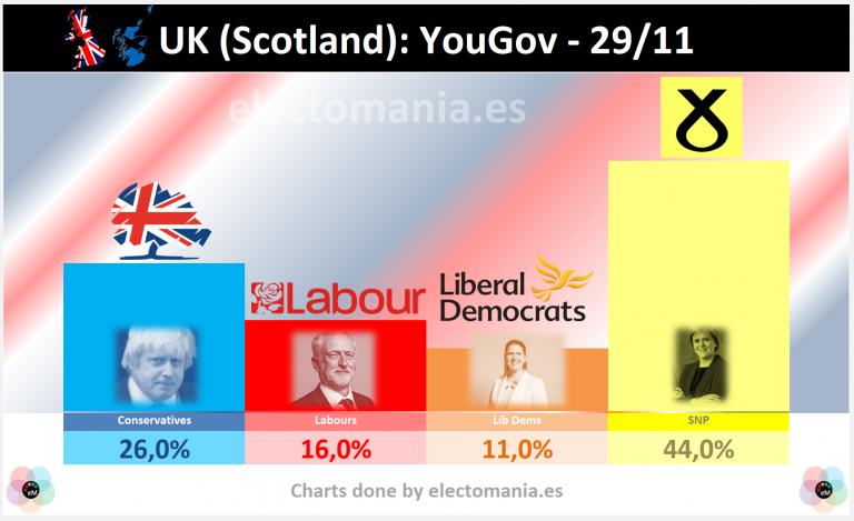 Escocia (Ipsos 29N): el SNP arrasa en generales. El NO a la independencia ganaría en un nuevo referéndum.