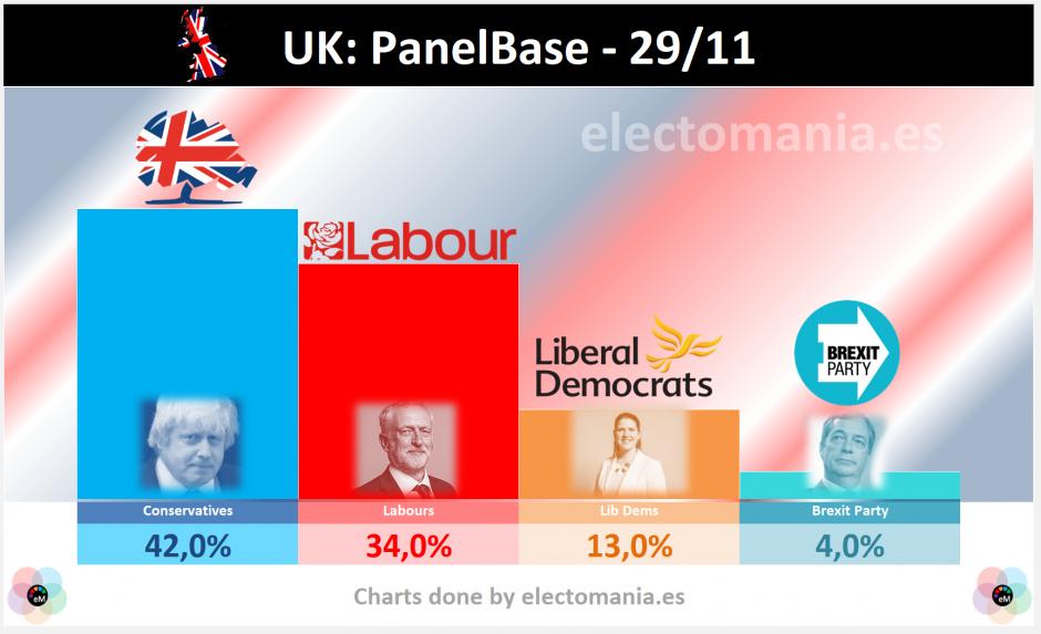 UK (PanelBase 29N): Corbyn sube al 34% y reduce distancias con Johnson. El NO ganaría en un referéndum del Brexit