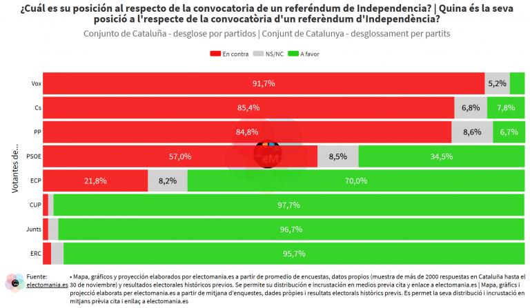 CatPanel (30N – I): apoyo mayoritario a la convocatoria de un referéndum entre la población catalana