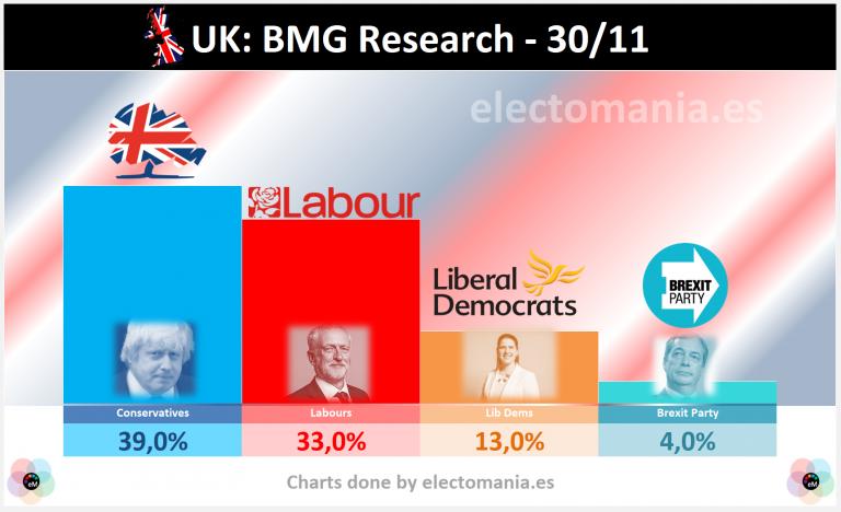 UK (30N): Corbyn sigue reduciendo distancias, y BMG le sitúa ya a 6 puntos del sorpasso