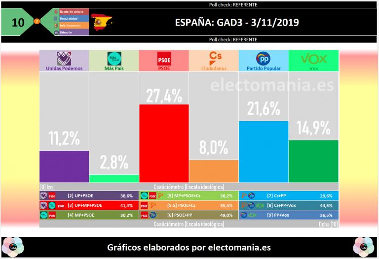 GAD3 (3N): Vox se dispara hasta el 15% y casi dobla a Ciudadanos, que se queda con el 8% y 15 diputados
