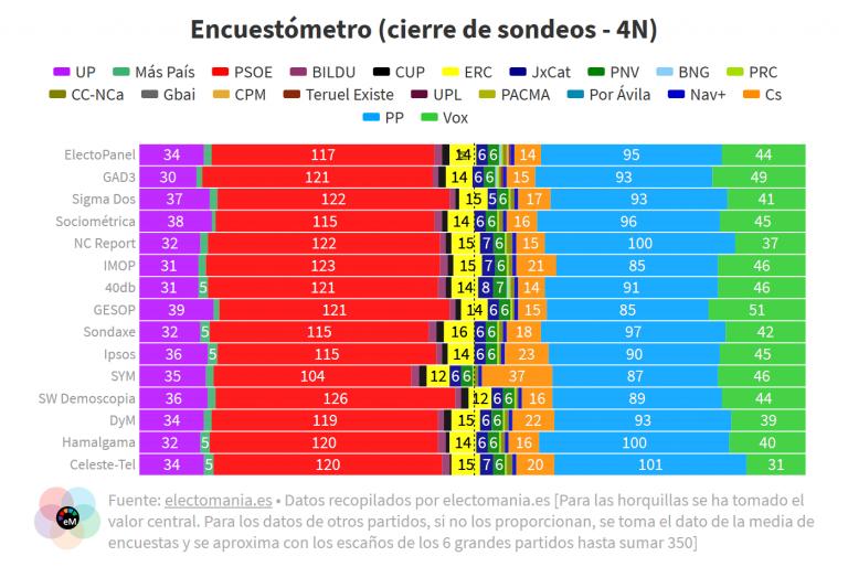 Encuestómetro (4N): repasamos las últimas encuestas de cada encuestadora