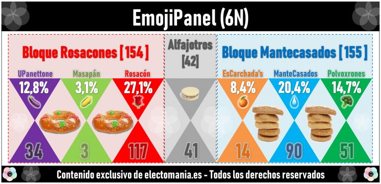 EmojiPanel (6N): el bloque Mantecasados supera al bloque Rosacones. El brócoli alcanza los 50€