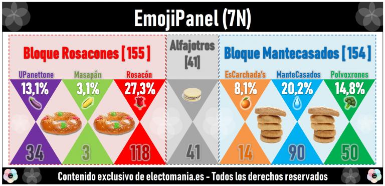 EmojiPanel (7N): los Rosacones adelantan a los Mantecasados mientras la berenjena alcanza el 13%