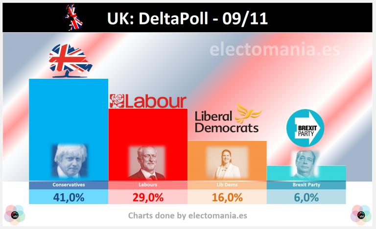UK (DeltaPoll 9N): Johnson, con el 41%, se come al Brexit Party
