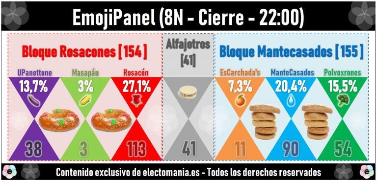 EmojiPanel 8N 22:00 (Cierre): sigue la tendencia alcista de Berenjenas y Brócolis. Las Naranjas, de oferta a 11€, se acercan al 7%