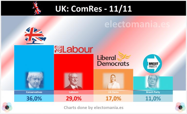 UK (11/11): la distancia entre Laboristas y Conservadores empieza a reducirse, y Johnson ve peligrar la absoluta