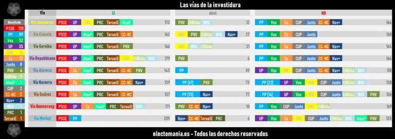10N (resultados definitivos): el voto CERA mueve un escaño desde el PNV al PP en Vizcaya