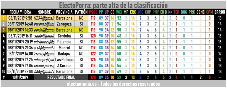 Resultados ElectoPorra #10N