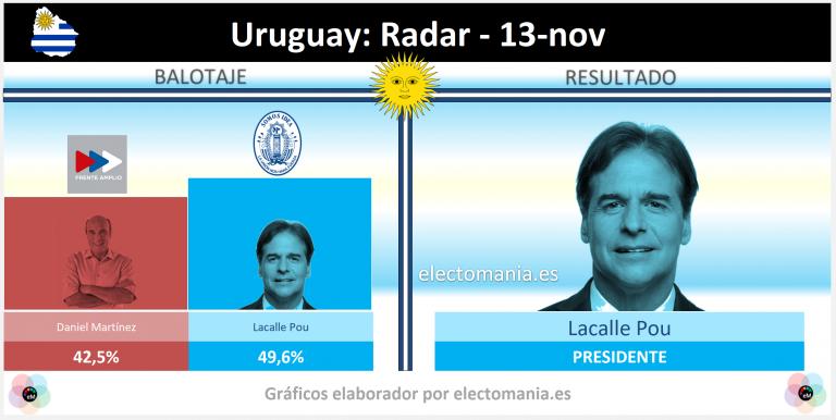Uruguay (13/11): giro conservador. El partido nacional de Lacalle Pou ganaría la segunda vuelta.