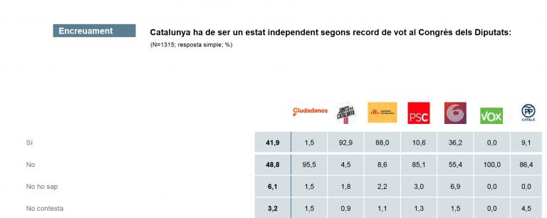 CEO Cataluña: baja el apoyo a la independencia. La monarquía suspende rotundamente