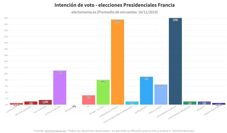 Francia (16N): Le Pen y Macron en cabeza para unas Presidenciales con 15 partidos