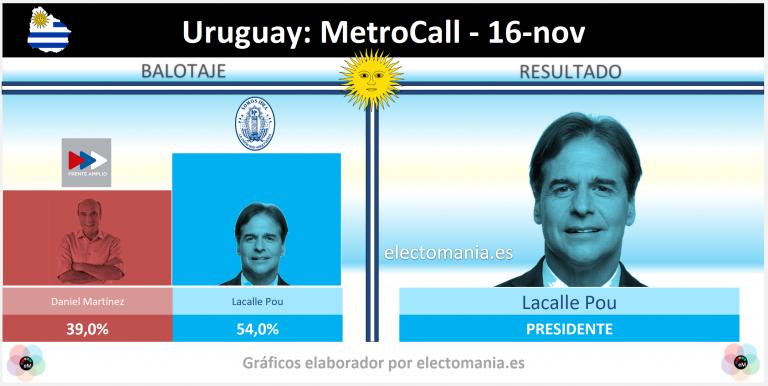 Uruguay (16N): tras el debate entre candidatos, la derecha se dispara y ganaría por 15 puntos