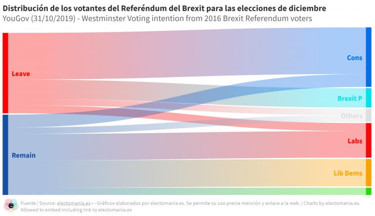 UK (YouGov – 31/10): los votantes del Brexit apuestan por Johnson, los del Remain por los Liberales y Laboristas