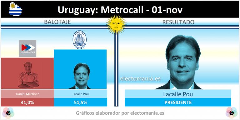 Uruguay (1N): primera encuesta tras la primera vuelta de las Presidenciales da la victoria a la derecha