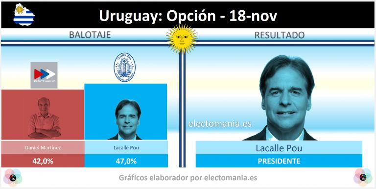 Uruguay (18N): último sondeo de Opción deja casi sin opciones a la izquierda del Frente Amplio