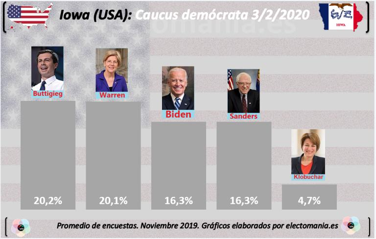 Iowa (USA): el primer caucus demócrata podría relanzar a Buttigieg, ¿será el primer candidato abiertamente gay a la Presidencia de EEUU?