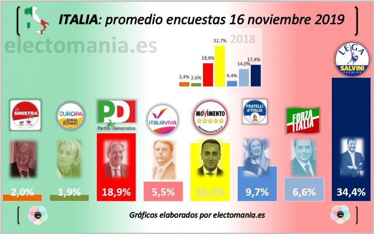 Italia: la derecha tendría mayoría absoluta y Fratelli d'Italia roza el 10%