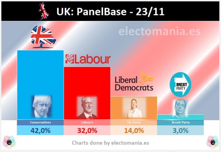 UK (23N): fortísimas diferencias en el voto por edades