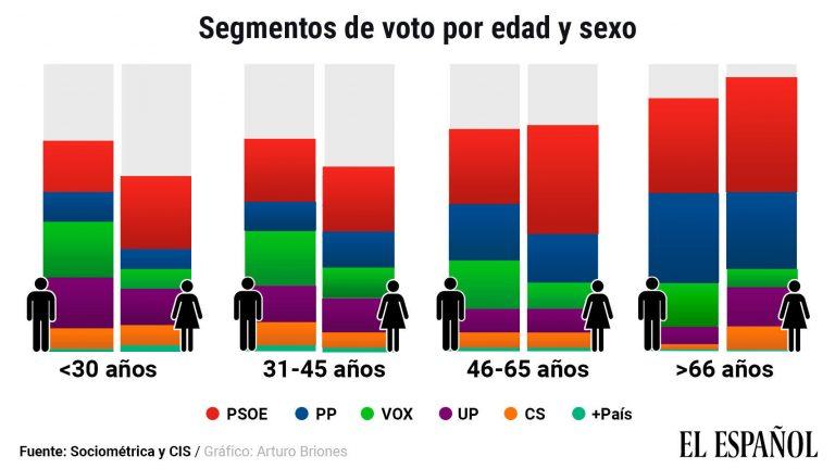 Sociométrica sobre el 10N: los hombres jóvenes, caladero de Vox y Unidas Podemos. Las mujeres de todas las edades apostaron por el PSOE