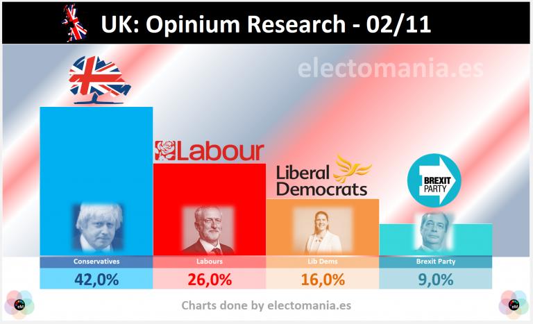 UK (Opinium 2N): Johnson desangra al Brexit Party y rozaría los 400 escaños