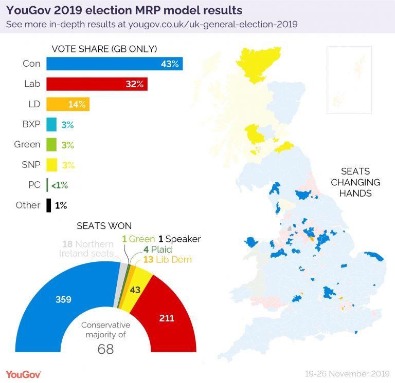 UK (28N): macroPanel de YouGov. Johnson con mayoría, LibDems pinchan y Farage se queda fuera