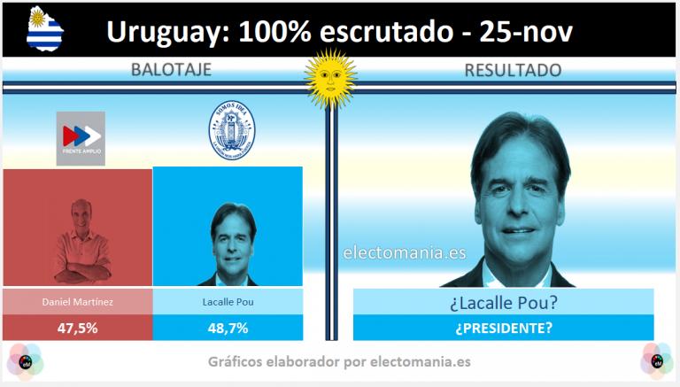 Lacalle y Martínez, en empate técnico, tendrán que esperar para saber quién es el presidente de Uruguay